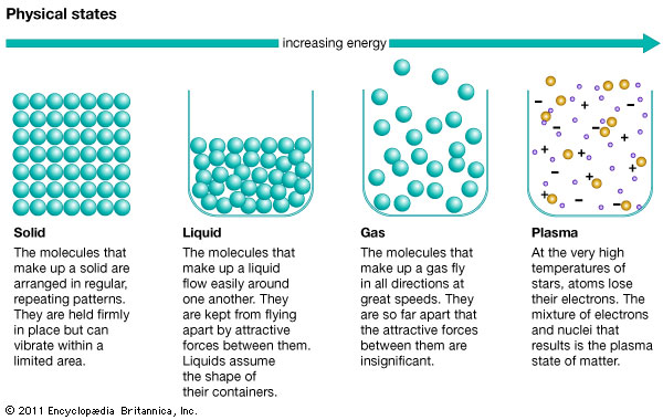 an experiment on the relationship between molecule size and the enthalpy of vaporization