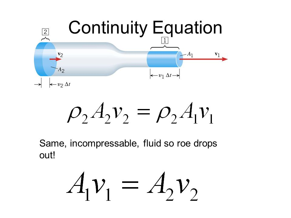 fluid dynamics equations. slide_4 fluid dynamics equations